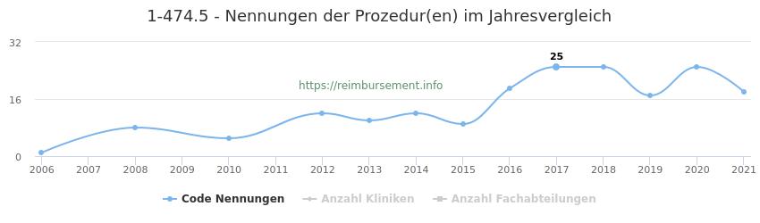 1-474.5 Nennungen der Prozeduren und Anzahl der einsetzenden Kliniken, Fachabteilungen pro Jahr