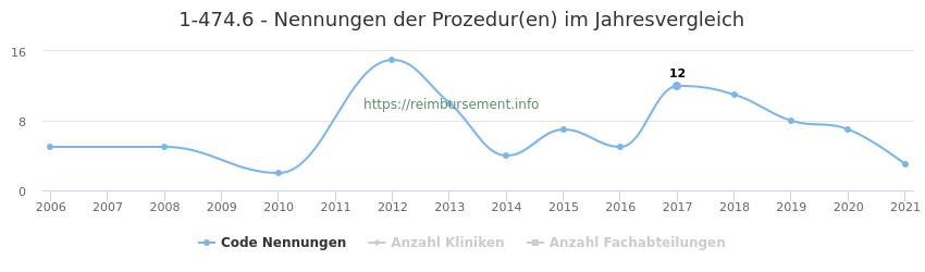 1-474.6 Nennungen der Prozeduren und Anzahl der einsetzenden Kliniken, Fachabteilungen pro Jahr