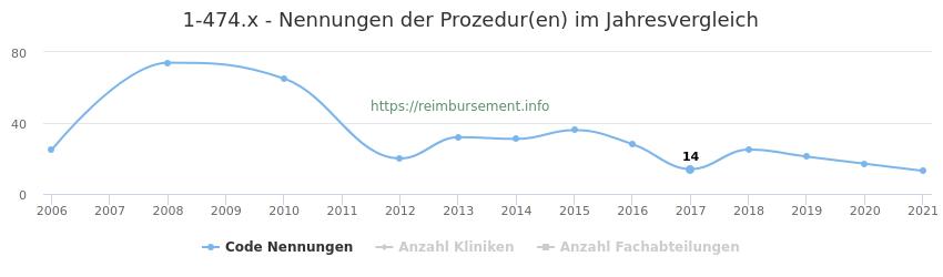 1-474.x Nennungen der Prozeduren und Anzahl der einsetzenden Kliniken, Fachabteilungen pro Jahr