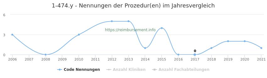 1-474.y Nennungen der Prozeduren und Anzahl der einsetzenden Kliniken, Fachabteilungen pro Jahr