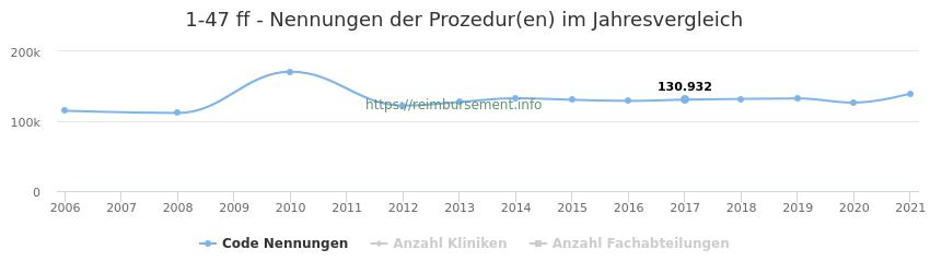 1-47 Nennungen der Prozeduren und Anzahl der einsetzenden Kliniken, Fachabteilungen pro Jahr