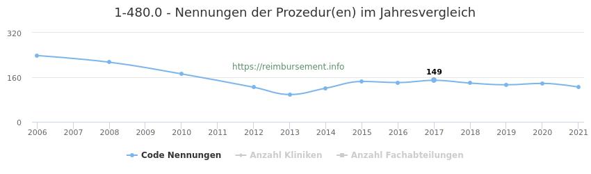1-480.0 Nennungen der Prozeduren und Anzahl der einsetzenden Kliniken, Fachabteilungen pro Jahr