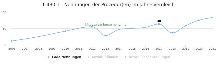 1-480.1 Nennungen der Prozeduren und Anzahl der einsetzenden Kliniken, Fachabteilungen pro Jahr
