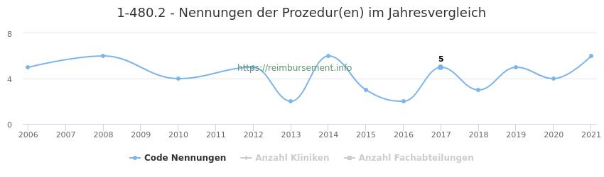 1-480.2 Nennungen der Prozeduren und Anzahl der einsetzenden Kliniken, Fachabteilungen pro Jahr