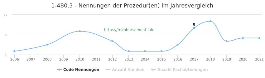 1-480.3 Nennungen der Prozeduren und Anzahl der einsetzenden Kliniken, Fachabteilungen pro Jahr