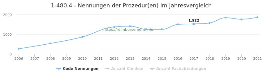 1-480.4 Nennungen der Prozeduren und Anzahl der einsetzenden Kliniken, Fachabteilungen pro Jahr