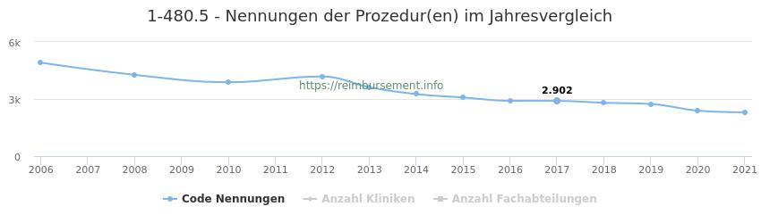 1-480.5 Nennungen der Prozeduren und Anzahl der einsetzenden Kliniken, Fachabteilungen pro Jahr