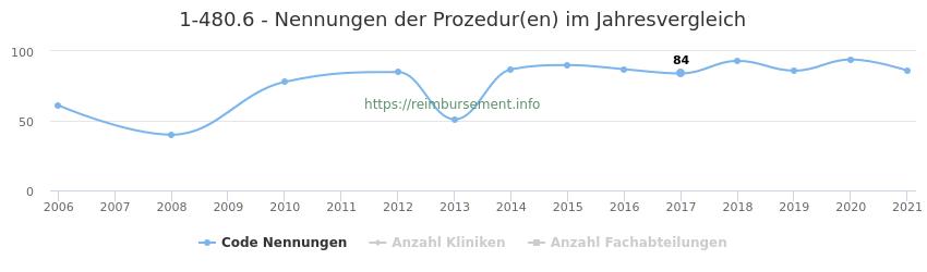 1-480.6 Nennungen der Prozeduren und Anzahl der einsetzenden Kliniken, Fachabteilungen pro Jahr