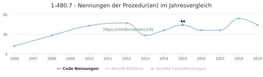 1-480.7 Nennungen der Prozeduren und Anzahl der einsetzenden Kliniken, Fachabteilungen pro Jahr