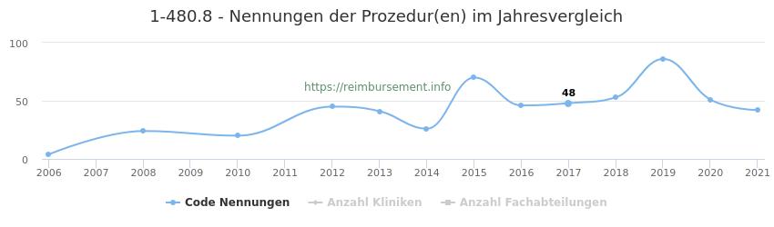 1-480.8 Nennungen der Prozeduren und Anzahl der einsetzenden Kliniken, Fachabteilungen pro Jahr