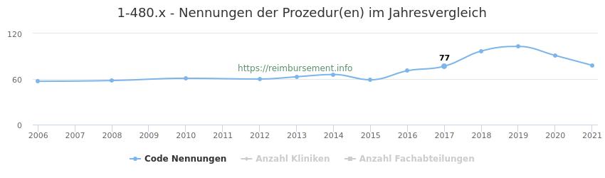 1-480.x Nennungen der Prozeduren und Anzahl der einsetzenden Kliniken, Fachabteilungen pro Jahr