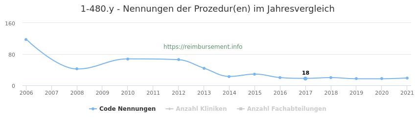 1-480.y Nennungen der Prozeduren und Anzahl der einsetzenden Kliniken, Fachabteilungen pro Jahr