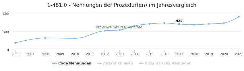 1-481.0 Nennungen der Prozeduren und Anzahl der einsetzenden Kliniken, Fachabteilungen pro Jahr