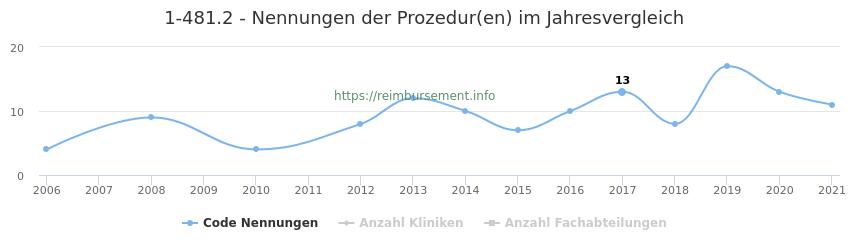 1-481.2 Nennungen der Prozeduren und Anzahl der einsetzenden Kliniken, Fachabteilungen pro Jahr