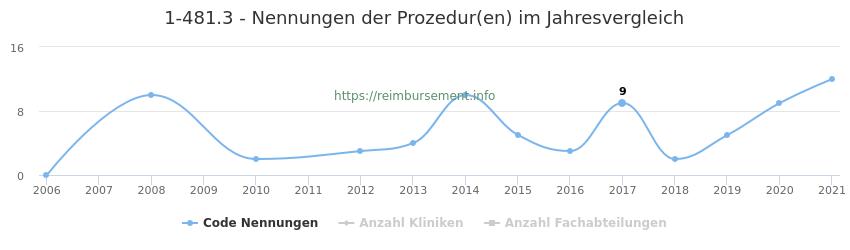 1-481.3 Nennungen der Prozeduren und Anzahl der einsetzenden Kliniken, Fachabteilungen pro Jahr
