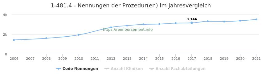 1-481.4 Nennungen der Prozeduren und Anzahl der einsetzenden Kliniken, Fachabteilungen pro Jahr