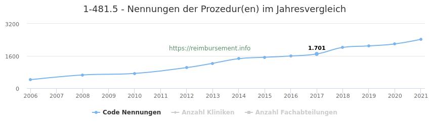1-481.5 Nennungen der Prozeduren und Anzahl der einsetzenden Kliniken, Fachabteilungen pro Jahr