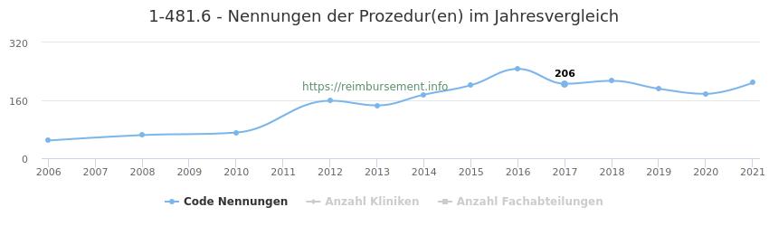 1-481.6 Nennungen der Prozeduren und Anzahl der einsetzenden Kliniken, Fachabteilungen pro Jahr