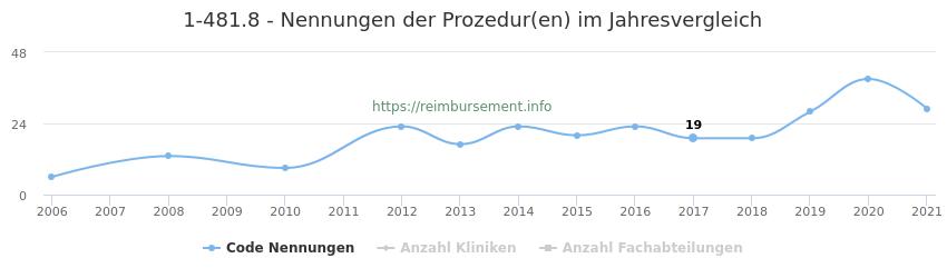 1-481.8 Nennungen der Prozeduren und Anzahl der einsetzenden Kliniken, Fachabteilungen pro Jahr
