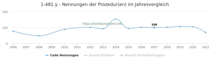 1-481.y Nennungen der Prozeduren und Anzahl der einsetzenden Kliniken, Fachabteilungen pro Jahr