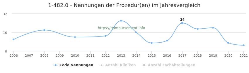1-482.0 Nennungen der Prozeduren und Anzahl der einsetzenden Kliniken, Fachabteilungen pro Jahr