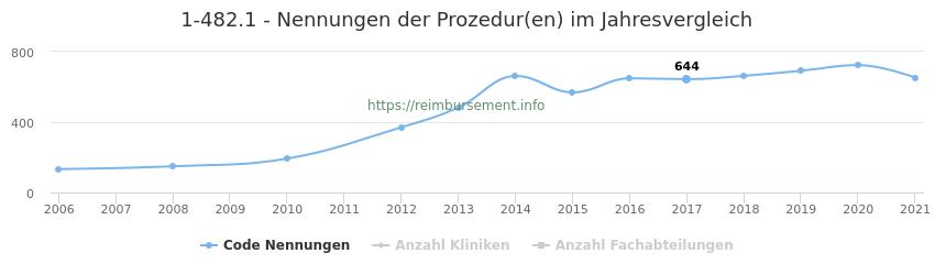 1-482.1 Nennungen der Prozeduren und Anzahl der einsetzenden Kliniken, Fachabteilungen pro Jahr