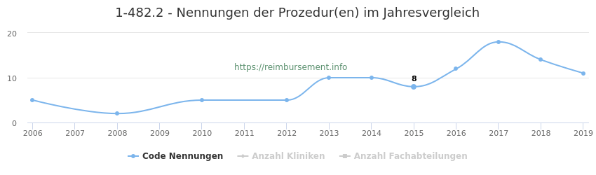 1-482.2 Nennungen der Prozeduren und Anzahl der einsetzenden Kliniken, Fachabteilungen pro Jahr