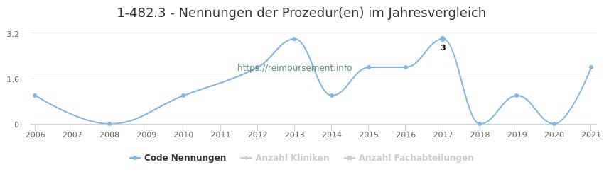 1-482.3 Nennungen der Prozeduren und Anzahl der einsetzenden Kliniken, Fachabteilungen pro Jahr
