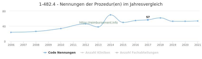 1-482.4 Nennungen der Prozeduren und Anzahl der einsetzenden Kliniken, Fachabteilungen pro Jahr
