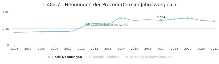 1-482.7 Nennungen der Prozeduren und Anzahl der einsetzenden Kliniken, Fachabteilungen pro Jahr