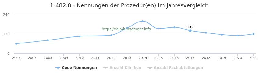 1-482.8 Nennungen der Prozeduren und Anzahl der einsetzenden Kliniken, Fachabteilungen pro Jahr