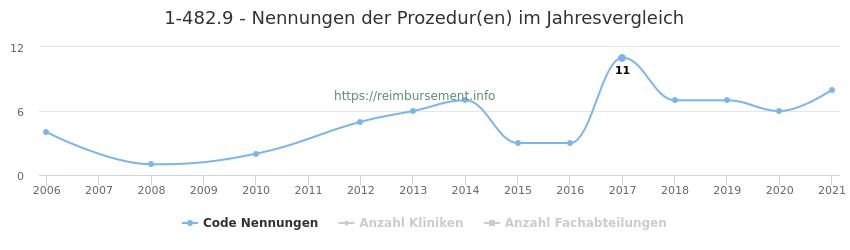 1-482.9 Nennungen der Prozeduren und Anzahl der einsetzenden Kliniken, Fachabteilungen pro Jahr