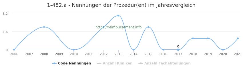 1-482.a Nennungen der Prozeduren und Anzahl der einsetzenden Kliniken, Fachabteilungen pro Jahr