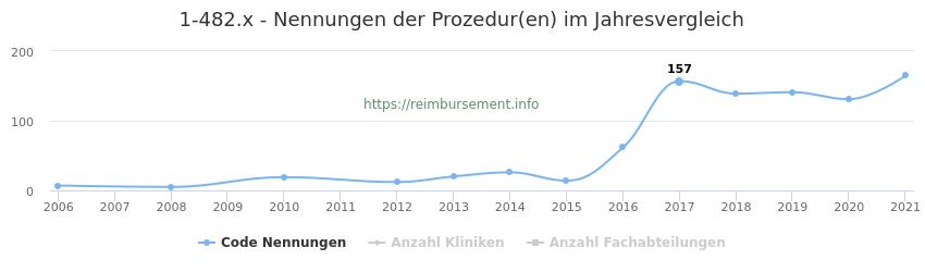 1-482.x Nennungen der Prozeduren und Anzahl der einsetzenden Kliniken, Fachabteilungen pro Jahr