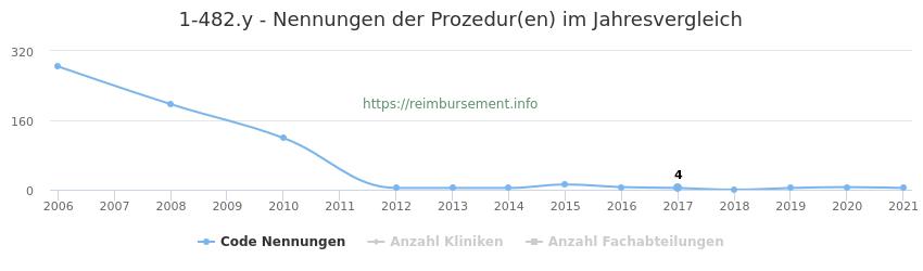 1-482.y Nennungen der Prozeduren und Anzahl der einsetzenden Kliniken, Fachabteilungen pro Jahr