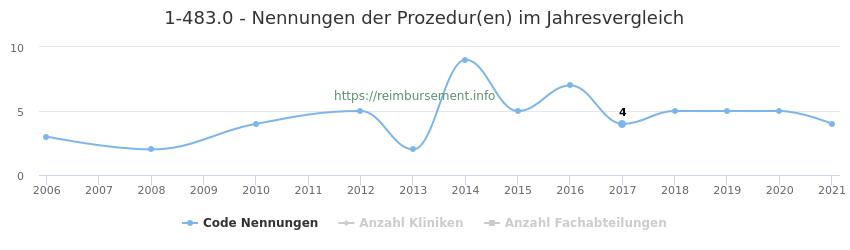1-483.0 Nennungen der Prozeduren und Anzahl der einsetzenden Kliniken, Fachabteilungen pro Jahr