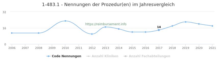 1-483.1 Nennungen der Prozeduren und Anzahl der einsetzenden Kliniken, Fachabteilungen pro Jahr