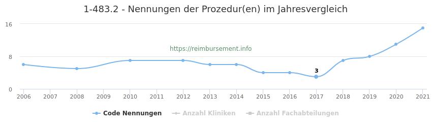 1-483.2 Nennungen der Prozeduren und Anzahl der einsetzenden Kliniken, Fachabteilungen pro Jahr