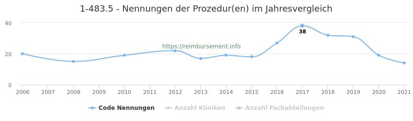 1-483.5 Nennungen der Prozeduren und Anzahl der einsetzenden Kliniken, Fachabteilungen pro Jahr