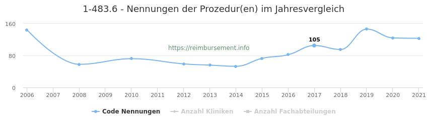 1-483.6 Nennungen der Prozeduren und Anzahl der einsetzenden Kliniken, Fachabteilungen pro Jahr