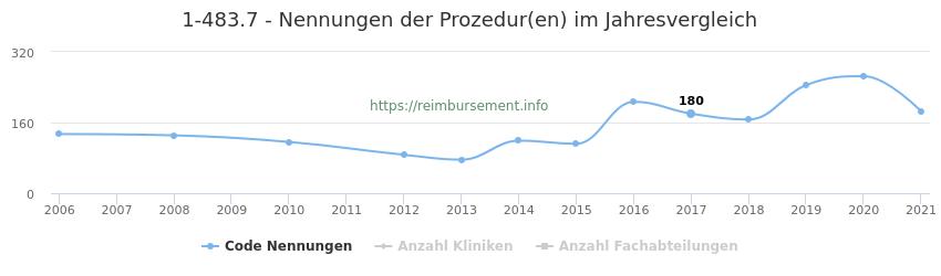 1-483.7 Nennungen der Prozeduren und Anzahl der einsetzenden Kliniken, Fachabteilungen pro Jahr