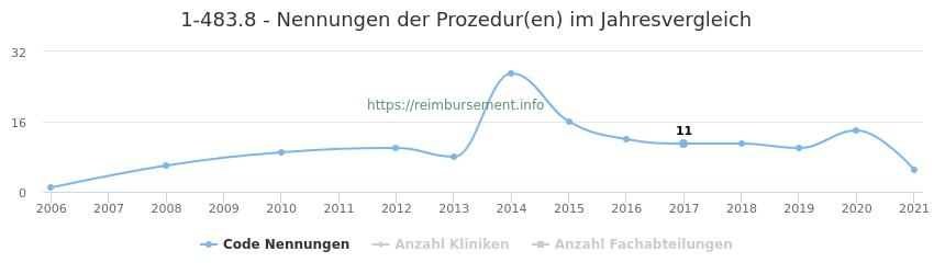 1-483.8 Nennungen der Prozeduren und Anzahl der einsetzenden Kliniken, Fachabteilungen pro Jahr