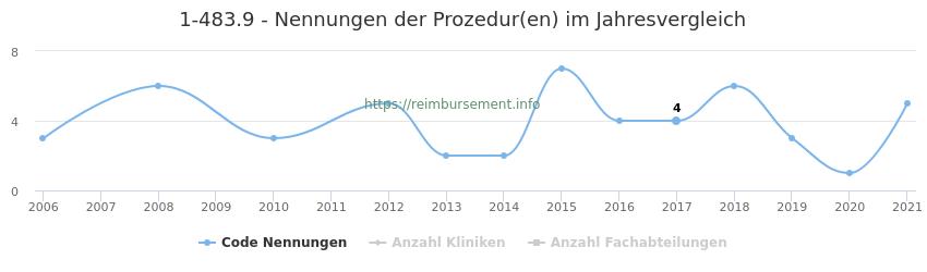 1-483.9 Nennungen der Prozeduren und Anzahl der einsetzenden Kliniken, Fachabteilungen pro Jahr