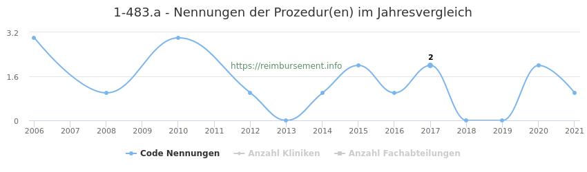 1-483.a Nennungen der Prozeduren und Anzahl der einsetzenden Kliniken, Fachabteilungen pro Jahr