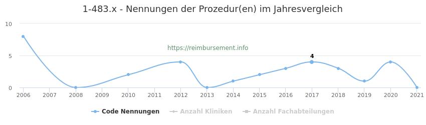 1-483.x Nennungen der Prozeduren und Anzahl der einsetzenden Kliniken, Fachabteilungen pro Jahr