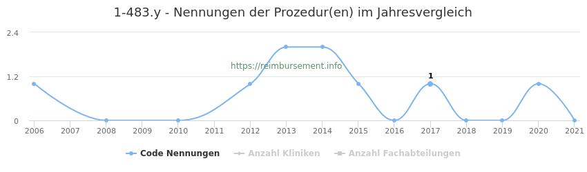 1-483.y Nennungen der Prozeduren und Anzahl der einsetzenden Kliniken, Fachabteilungen pro Jahr