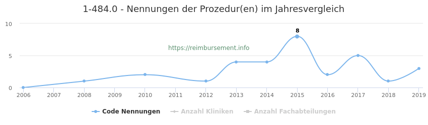 1-484.0 Nennungen der Prozeduren und Anzahl der einsetzenden Kliniken, Fachabteilungen pro Jahr