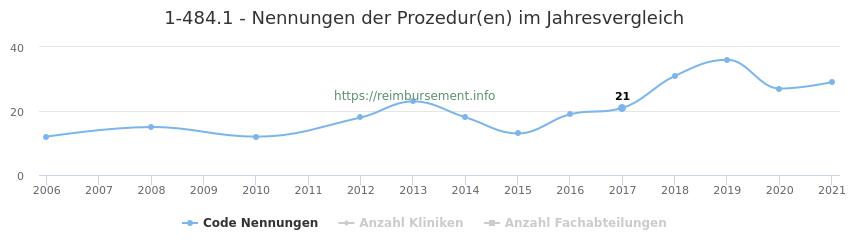 1-484.1 Nennungen der Prozeduren und Anzahl der einsetzenden Kliniken, Fachabteilungen pro Jahr