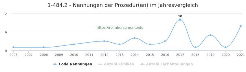 1-484.2 Nennungen der Prozeduren und Anzahl der einsetzenden Kliniken, Fachabteilungen pro Jahr
