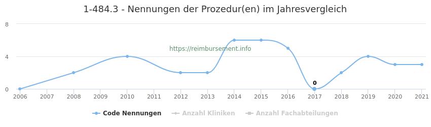 1-484.3 Nennungen der Prozeduren und Anzahl der einsetzenden Kliniken, Fachabteilungen pro Jahr